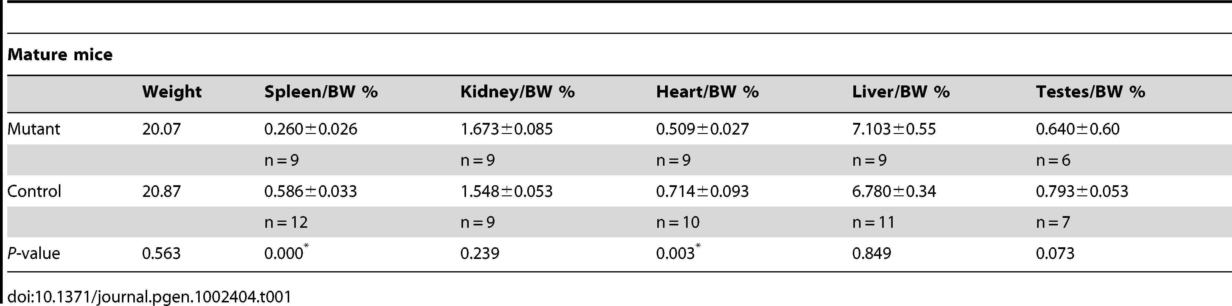 Summary of the gravemetrics of adult mice deleted for Wt1.