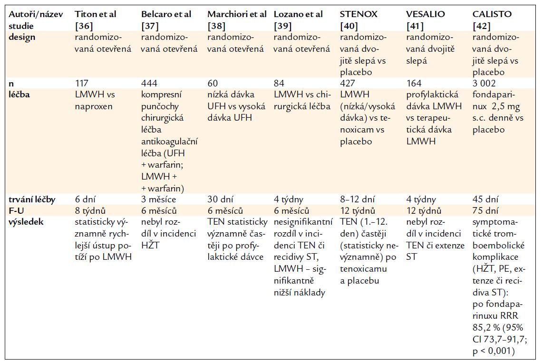 Antikoagulační léčba u povrchové tromboflebitidy – studie.