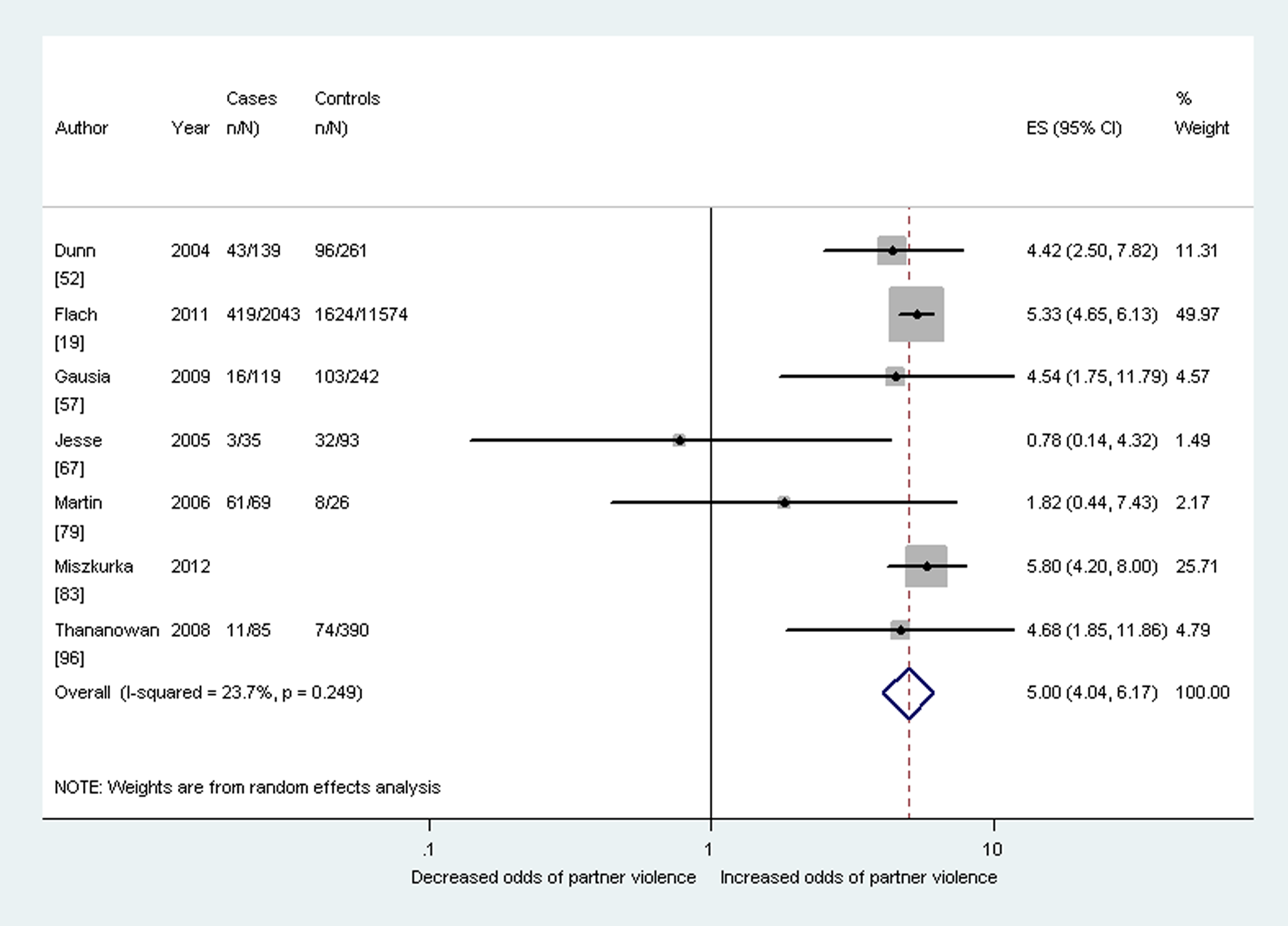 Meta-analysis of the association between antenatal depression and partner violence during pregnancy (cross-sectional studies).