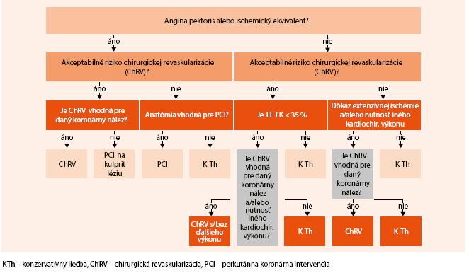 Schéma. Manažment pacientov s srdcovým zlyhávaním na podklade KCHS. Upravené podľa [41]