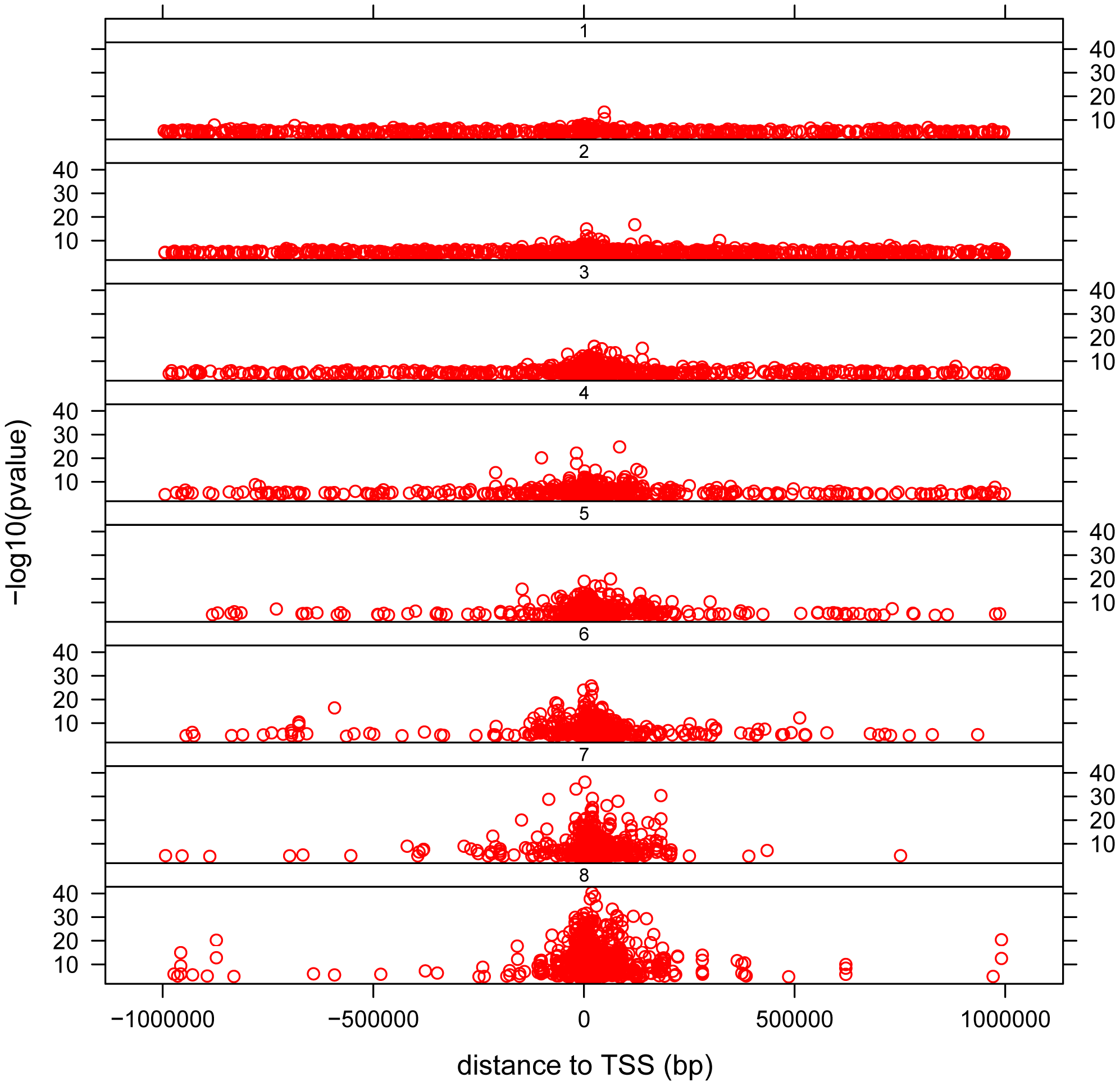 Distribution of <i>cis</i>- associations relative to the transcription start site (TSS) and in relation to population sharing.