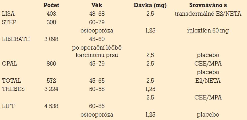 Klinické studie s tibolonem.