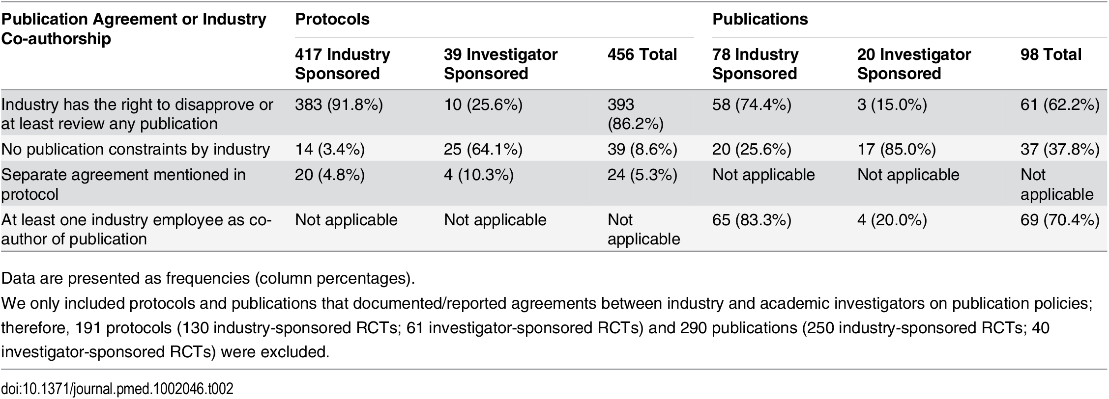 Types of publication agreements and industry employee co-authorship as documented in trial protocols and reported in journal publications.