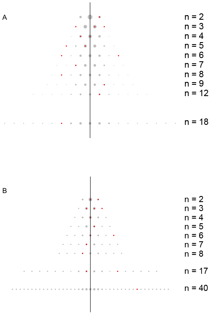 The distribution of recurrent, low frequency non-synonymous variants.