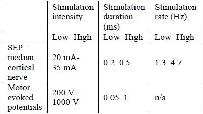EMG stimulation parameters [2]