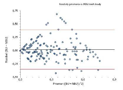 Bland-Altmanov graf  Rozloženie výsledkov okolo hodnoty priemernej zhody pre titer inhibítora do 0,7 BU/ml.