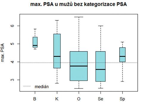 Hladiny PSA ve sledovaném souboru mužů u jednotlivých praktických lékařů a medián hladiny