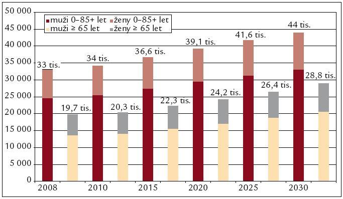 Očekávané počty nových onemocnění nádory jícnu ve 27 zemích EU.