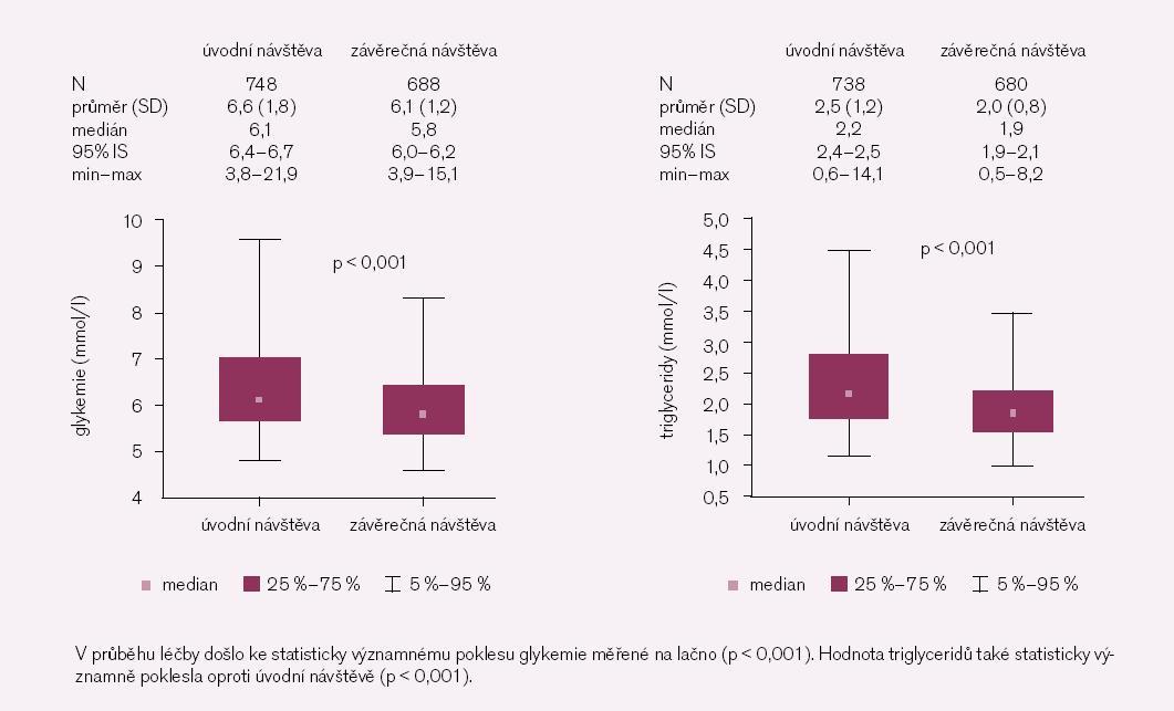 Obr. 4. Vývoj laboratorních parametrů v průběhu léčby ve studii O.B.E.Z.I.T.A s moxonidinem (Cynt).