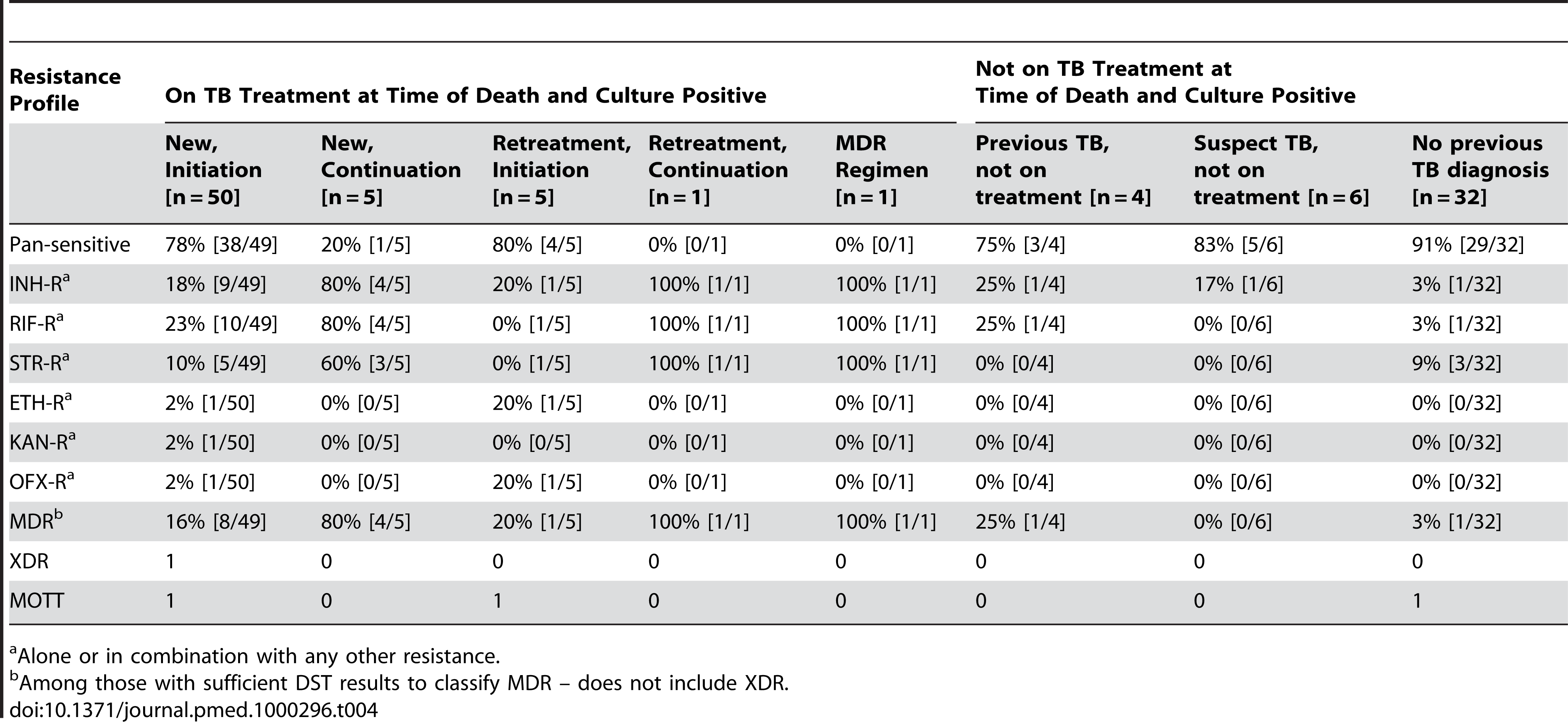 Resistance profiles for those with positive cultures, categorized by TB treatment status.