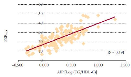 FER<sub>HDL</sub> proti AIP [Log (TG/HDL-C)].