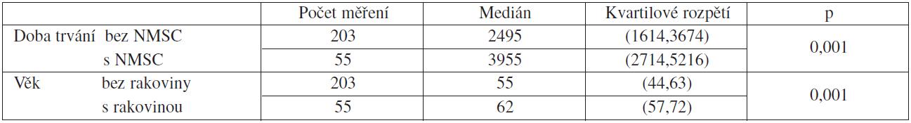 Výskyt tumorů ve vztahu k věku pacienta a délce imunosuprese (Wilcoxonův test nepárový)