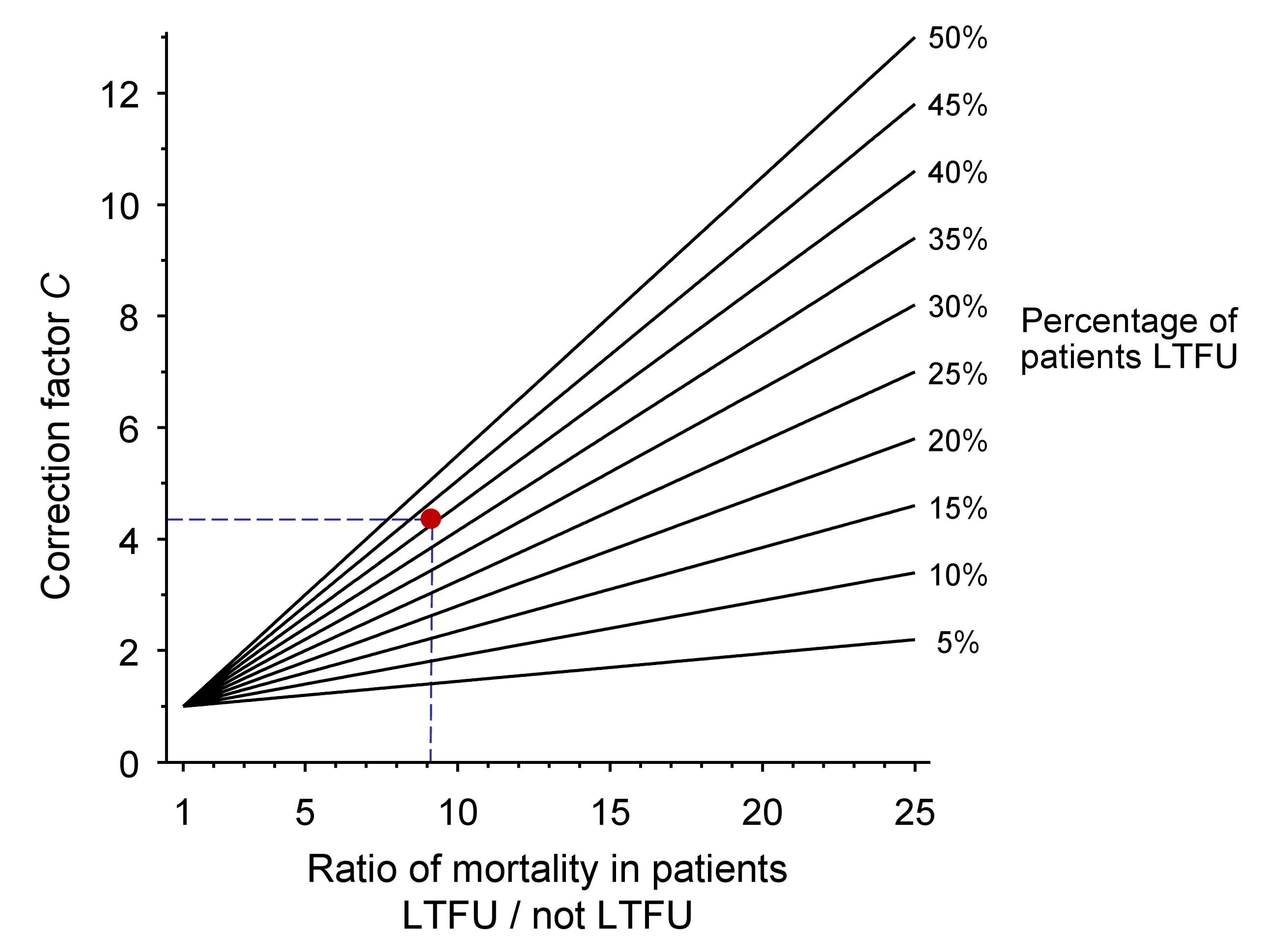 Nomogram for obtaining correction factors to adjust programme-level mortality estimates, based on the observed mortality among patients not lost to follow-up, the observed proportion of patients lost and an estimate of mortality among patients lost.