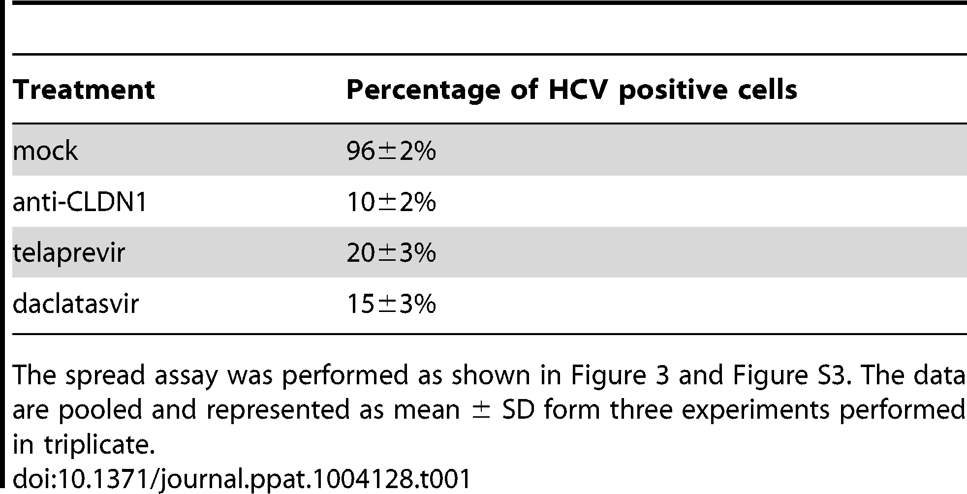 The CLDN1-specific antibody is efficient in inhibiting HCV spread.