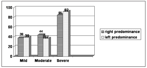 Graph 5. Distribution of patients by breast hypertrophy showing the side predominance