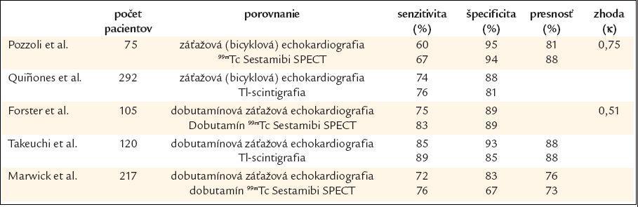 Diagnostická citlivosť záťažovej echokardiografie a SPECT v porovnaní  s koronarografiou.