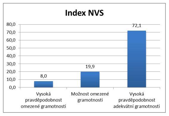 Rozložení dle skóre NVS