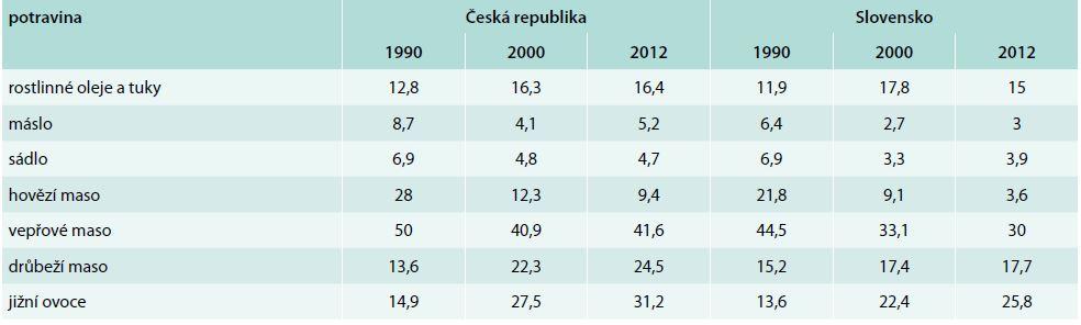 Spotřeba vybraných potravin v České republice a na Slovensku (kg/osoba/rok). Upraveno podle [12,13]