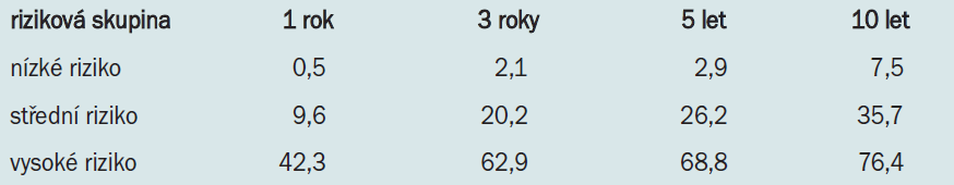 Zvýšené riziko výskytu metastáz (%) po nefrektomii u pacientů s renálním karcinomem z jasných buněk. Riziko definováno na základě rizikových skupin stanovených pomocí Mayo Scoring System [13].