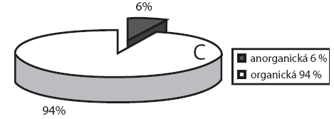 Typy CT nalezených v jícnu (v%).