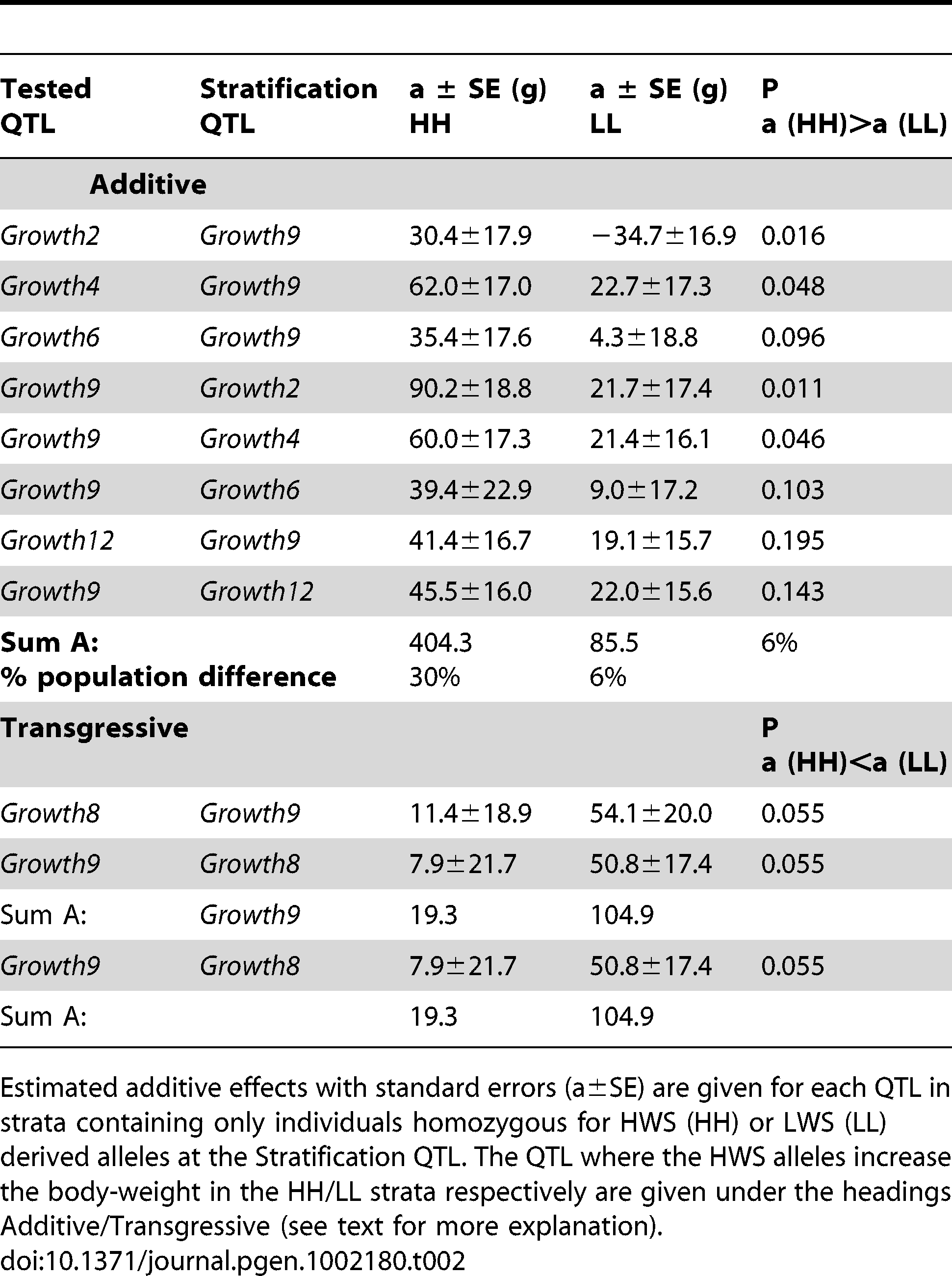 Genetic effects of five epistatic QTLs for body weight in the Viriginia AIL in alternate genetic backgrounds.