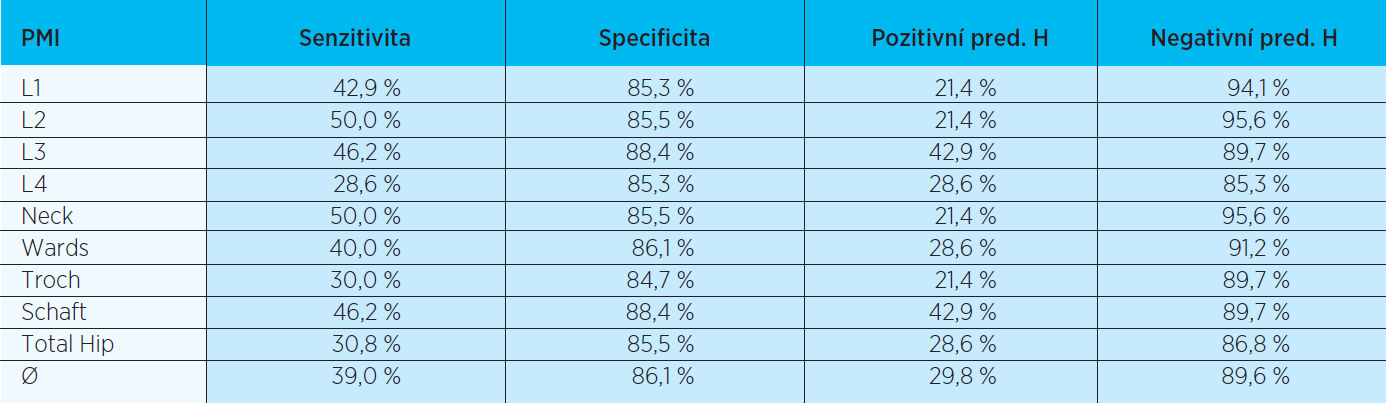 Základní charakteristiky indexu PMI