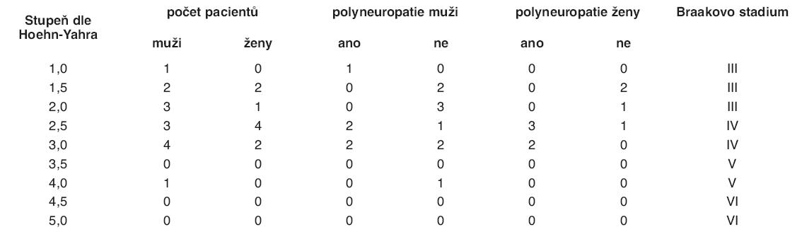 Přítomnosti polyneuropatie u pacientů řazených podle stupňů postižení Hoehn-Yahrovy stupnice