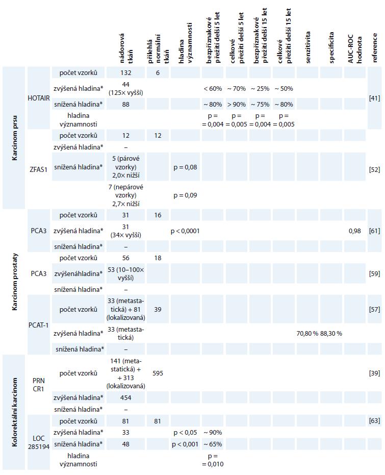 Shrnutí studií jednotlivých lncRNA k daným karcinomům.