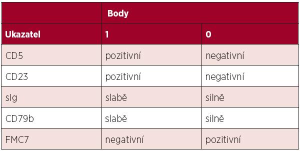 Skóre pro stanovení diagnózy CLL průtokovou cytometrií. Většina případů CLL má skóre 4–5, naopak většina ostatních lymfoproliferací skóre 0–2 (2).