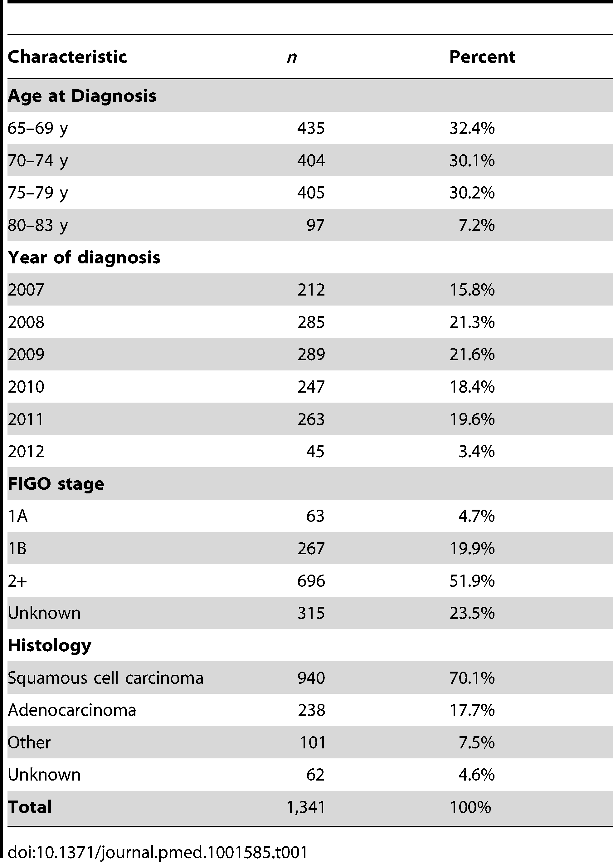 Number and percent of invasive cervical cancer cases by age, year of diagnosis, FIGO stage, and histology.