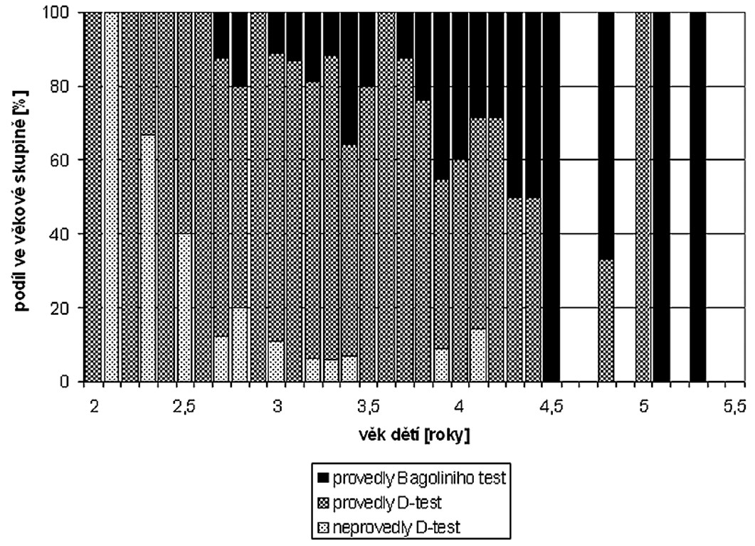Poměr dětí, které zvládly D-test a Bagoliniho test, podle věkových kategorií