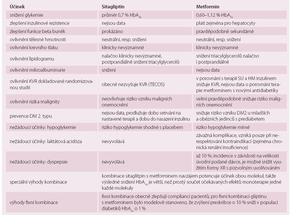 Metformin snižuje KVR v porovnání zejména s dříve užívanými antidiabetiky. Gliptiny (sitagliptin), jak vyplývá z tabulky, nejsou zatíženy žádným rizikem, pouze potencují pozitivní účinek metforminu [1–4,6–17].