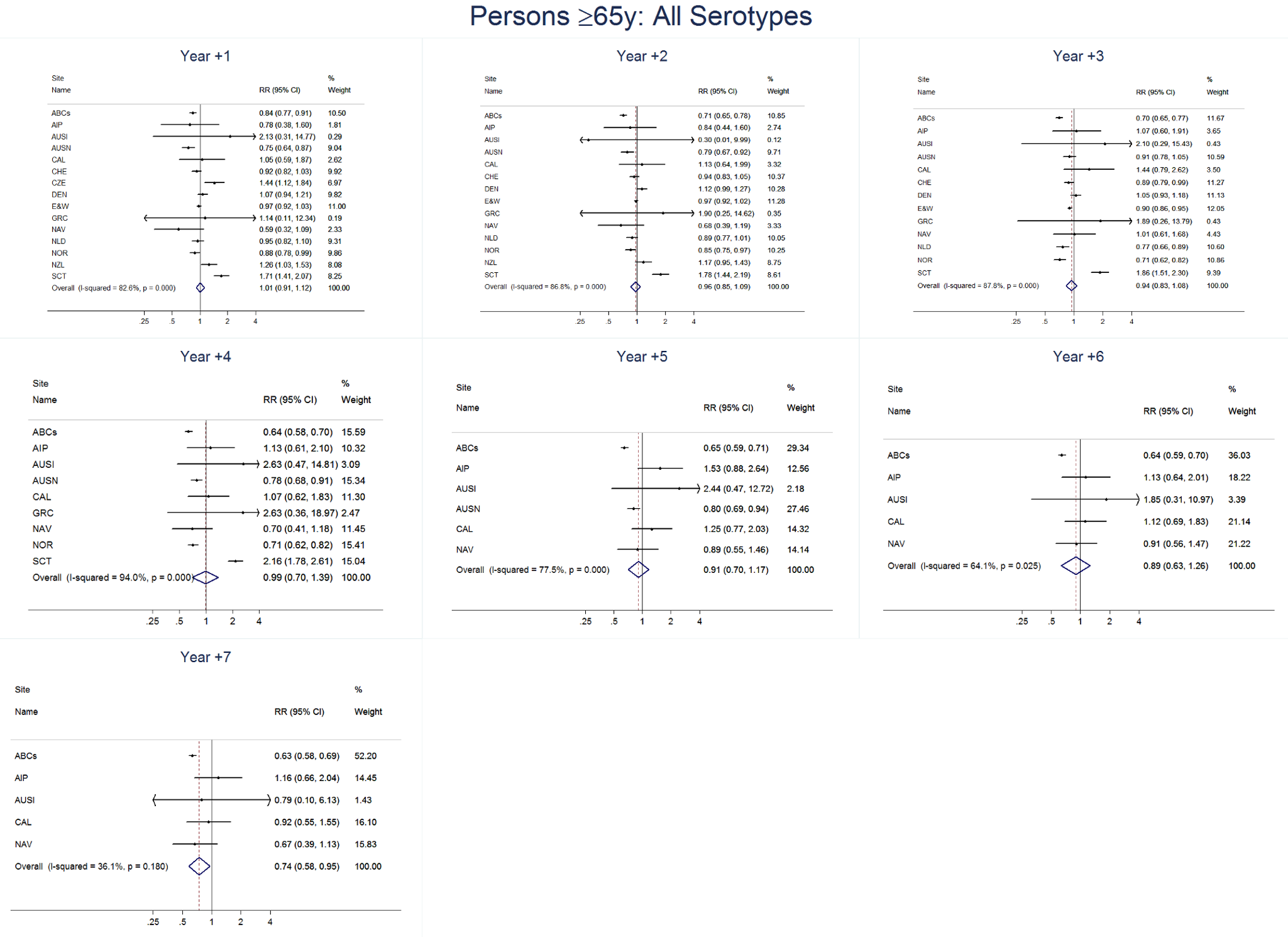 All serotype invasive pneumococcal disease summary rate ratio forest plots by post-introduction year from random effects meta-analysis for adults aged ≥65 years.