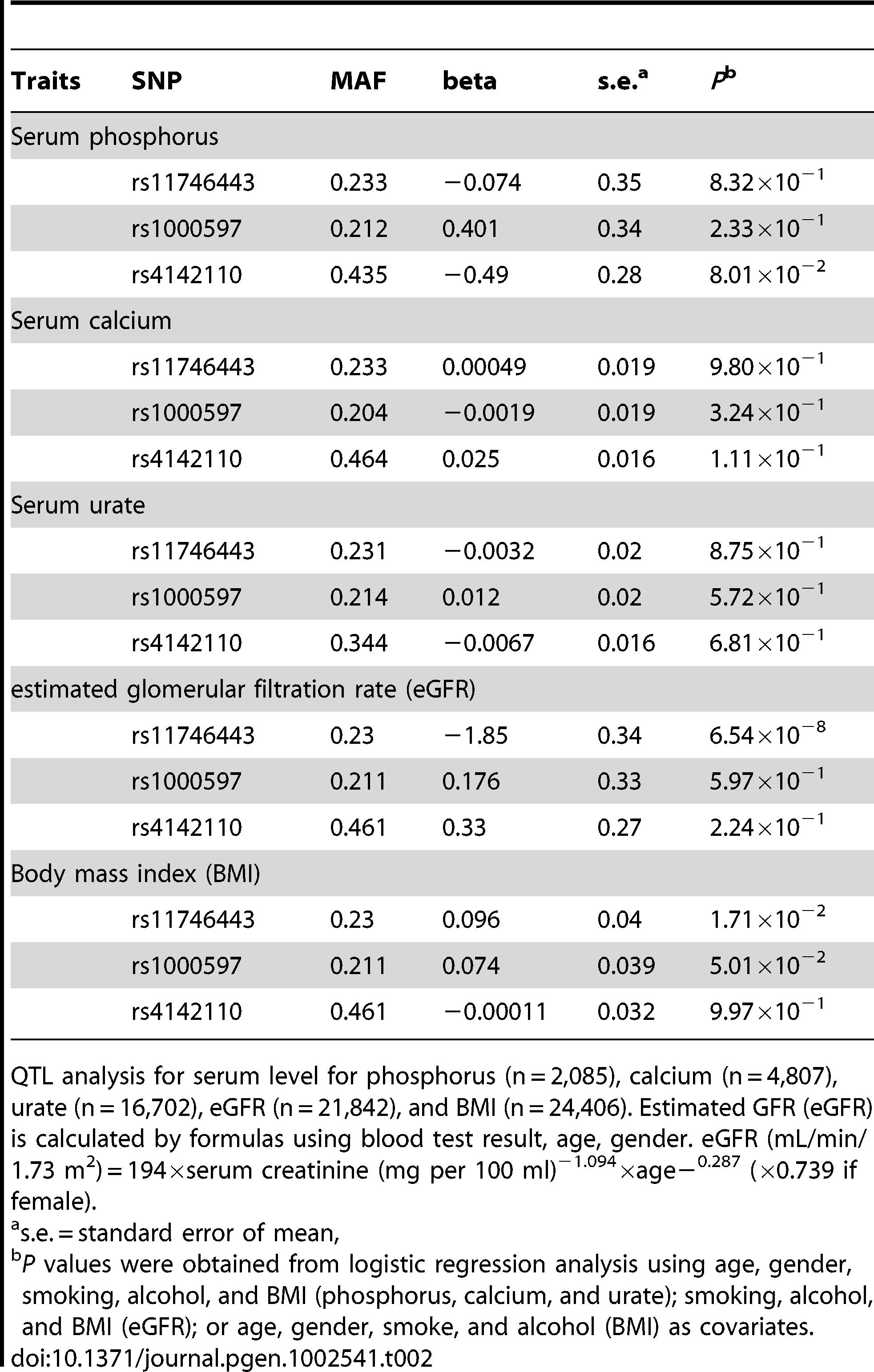 QTL analysis for serum phosphorus, serum calcium, serum urate, eGFR, and BMI.