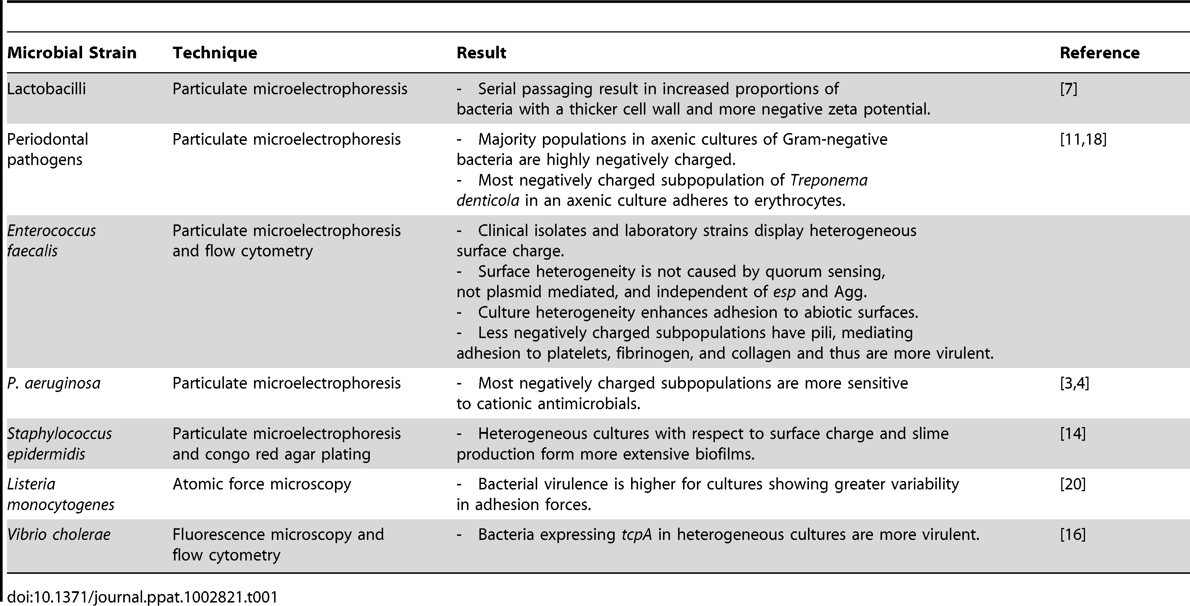Summary of microbial strains for which clonal subpopulations expressing phenotypes with different cell surface properties have been found.