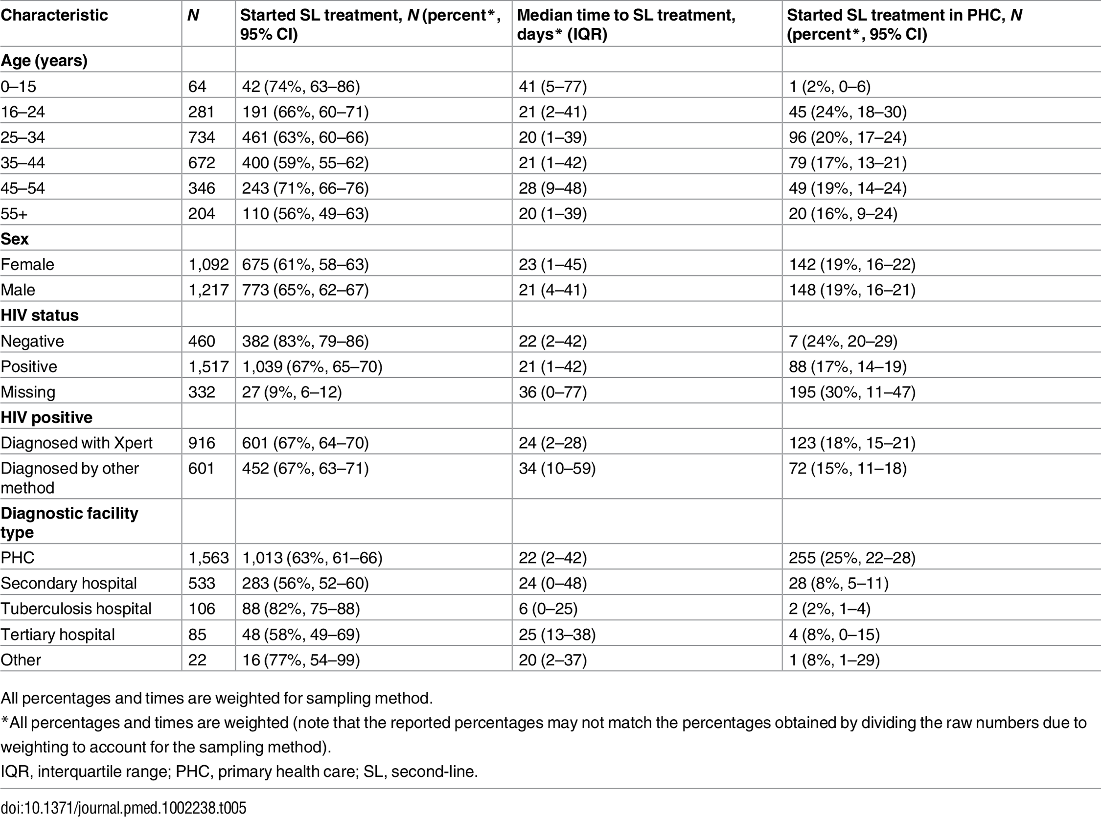 Second-line treatment initiation within 6 mo, time to treatment, and site of treatment initiation by age, sex, HIV status, diagnostic facility, and diagnostic test (new rifampicin-resistant tuberculosis patients, 2013 cohort).