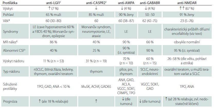 Tab. 2b) Autoprotilátky proti antigenům membránovým a synaptickým.
