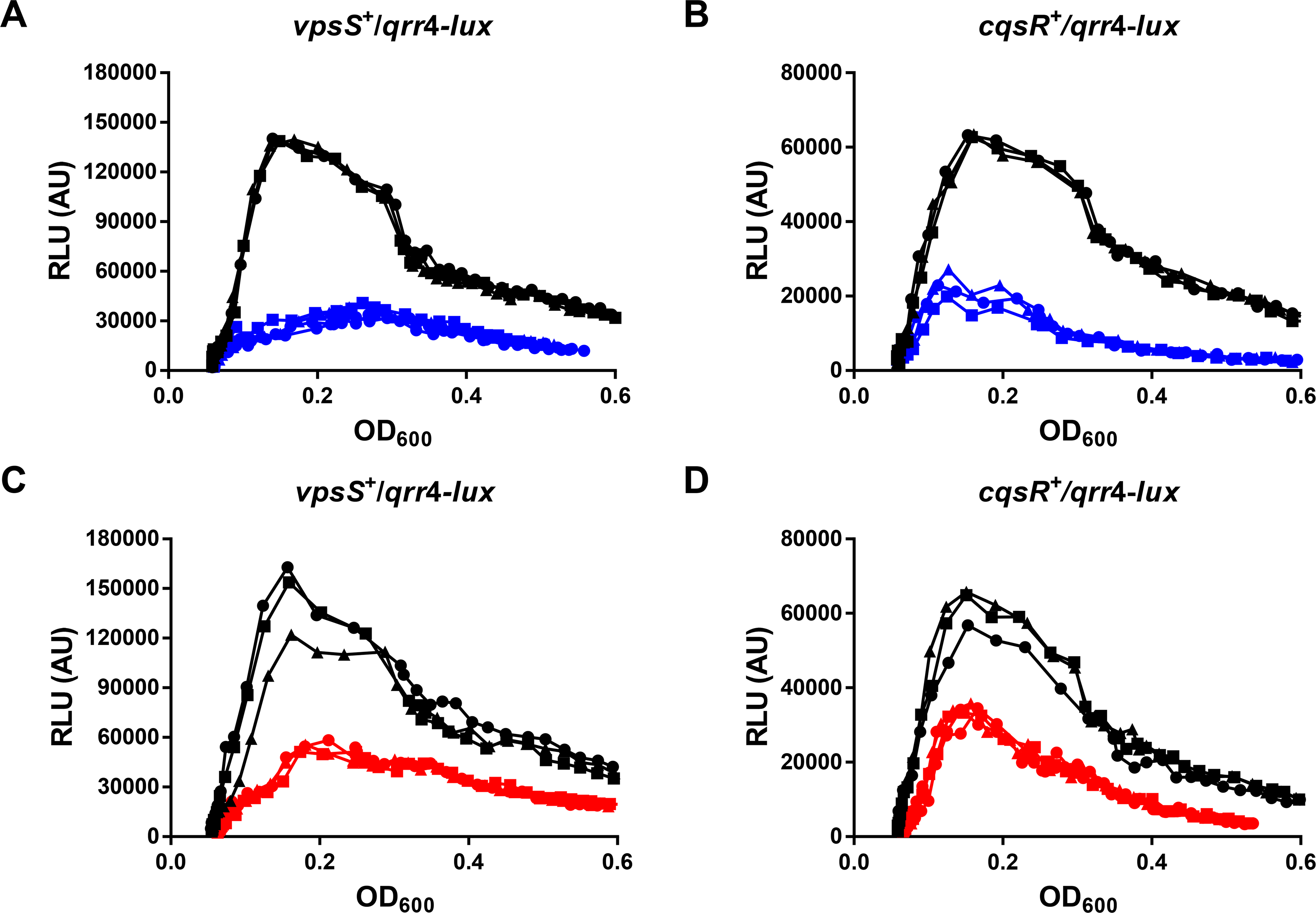 VpsS and CqsR activities are modulated by molecules secreted by <i>V</i>. <i>cholerae</i>.