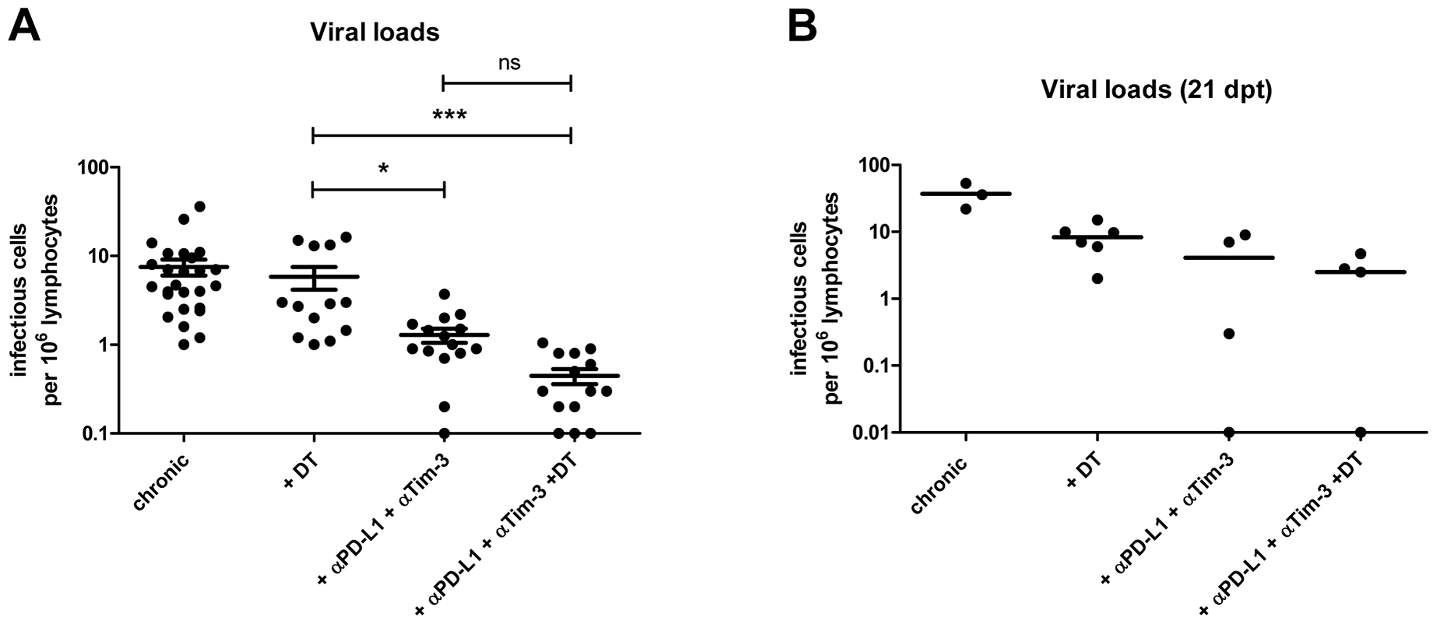 Viral loads in chronic infection after Treg depletion and/or blocking of inhibitory pathways.