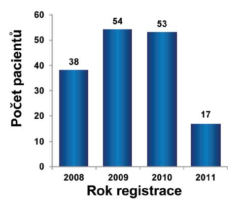 V roce 2008 bylo zaregistrováno celkem 38 pacientů, 54 v roce 2009 a 53 v roce 2010, v roce 2011 bylo registrováno 17 pacientů. Celkem bylo k 14. 9. 2011 zaregistrováno 162 pacientů. Celkem 33 pacientů (20,4%) bylo registrováno bez předchozí léčby v rámci registru ATTRA.