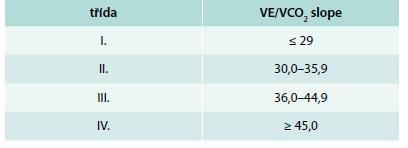 Klasifikační třídy VE/VCO<sub>2</sub> slope