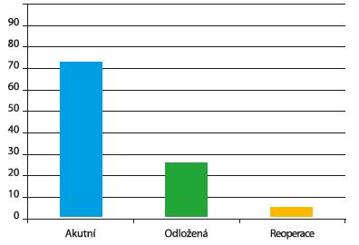 Operace u zraněných s triage pozitivitou v % (n=1320)