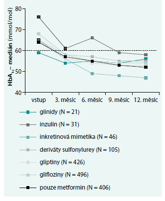 Vývoj HbA<sub>1c</sub> u nejčetnějších léčebných kombinací