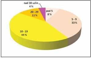 Distribuce pacientek podle počtu získaných lymfatických uzlin (hodnoceno u 105 žen s provedenou systematickou PALN)