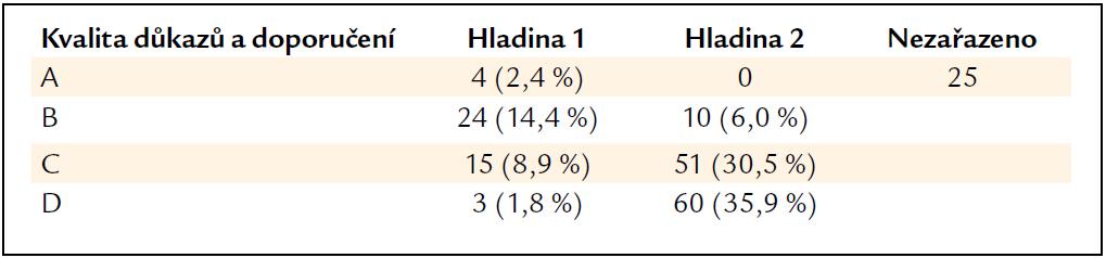 Absolutní a procentuální zastoupení síly důkazů (A až D) a síly jednotlivých doporučení (hladina 1 a 2). Každé doporučení je klasifikováno ve stupnici 1A až 2D. Některá obecná doporučení nebyla zařazena.
