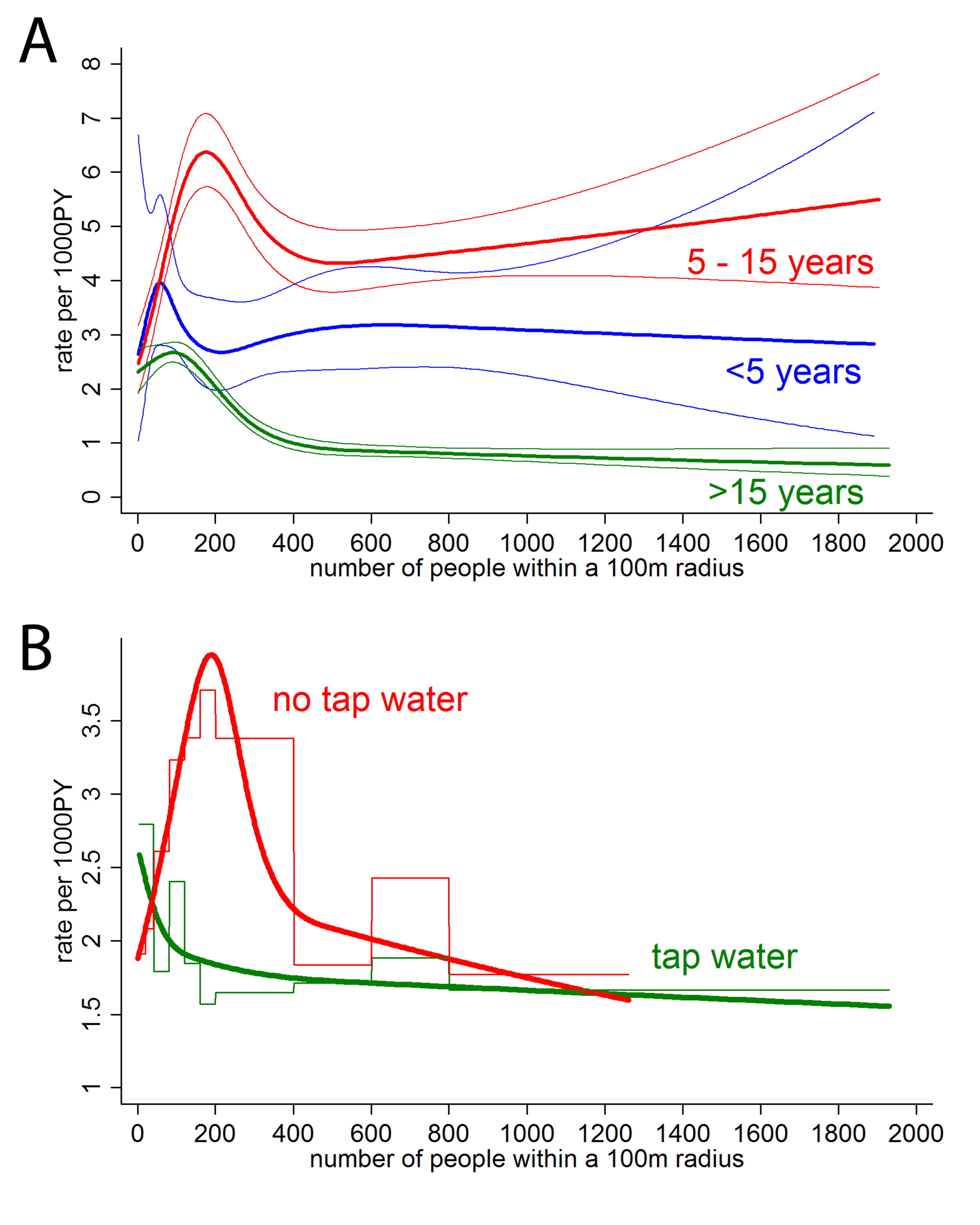 Subgroup analysis by age (A) and water supply (B).