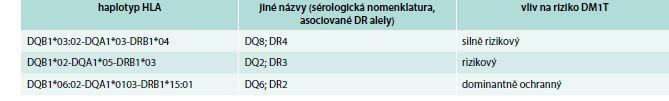 Tab. Haplotypy HLA 2. třídy, které jsou nejvýrazněji asociované s rizikem DM1T nebo ochranou před DM1T