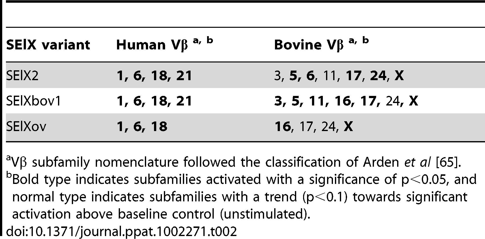 Human and bovine Vβ subfamilies activated in response to rSElX variants.