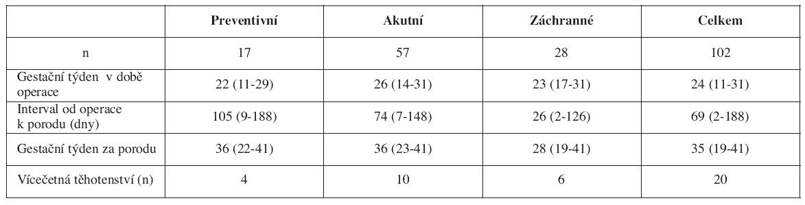 Výsledky (Mediány a rozmezí)