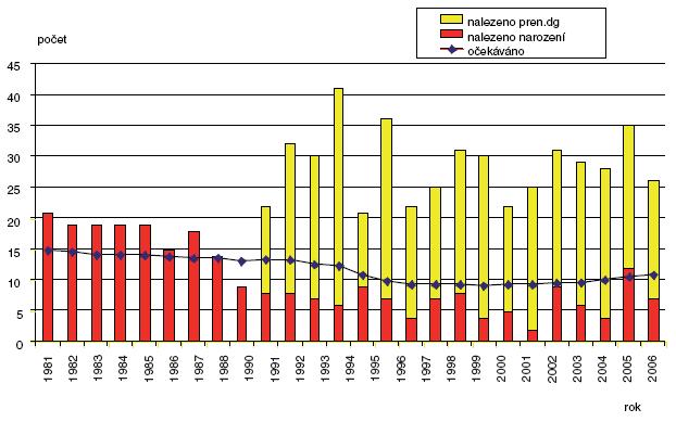 Očekávané a nalezené počty gastroschízy v ČR 1981–2006
